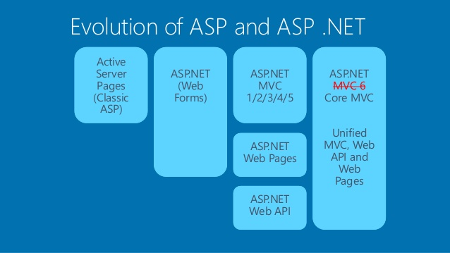 ACTIVE SERVER PAGES MVC